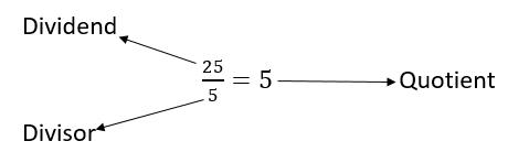 Quotient representation