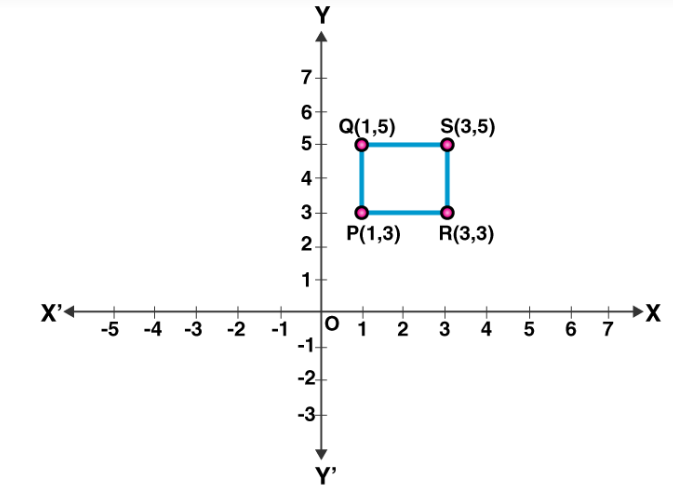 RS Aggarwal solutions for class 8 mathematics chapter 22 Introduction to coordinate Geometry image 6