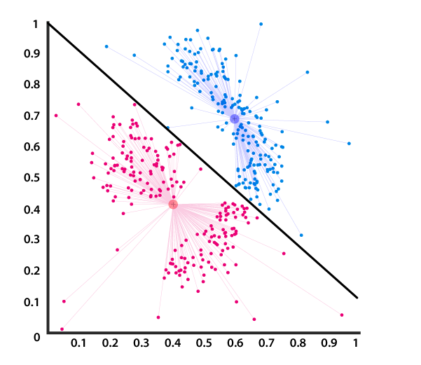 Centroid based clustering