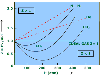 Compressibility Factor of Gases