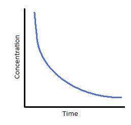 Draw a graph between concentration and time for a first order reaction.