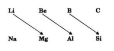 What is diagonal relationship