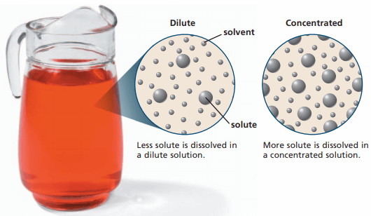 What is the difference between dilute and concentrated solution