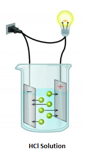 Why does an aqueous solution of an acid conduct electricity?
