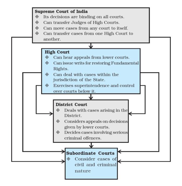 Judiciary Structure