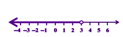 Graphical representation of Linear inequality