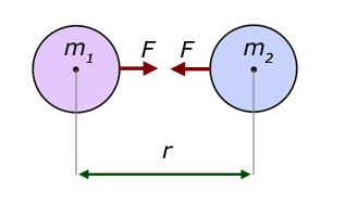 State And Explain Newton'S Law Of Universal Gravitation?