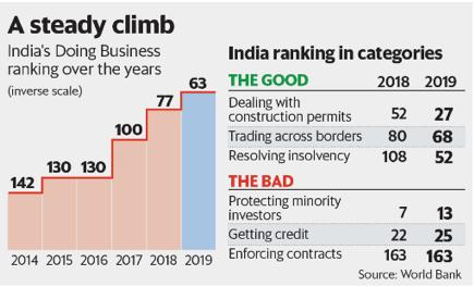 India's EoDB rank climb over the years
