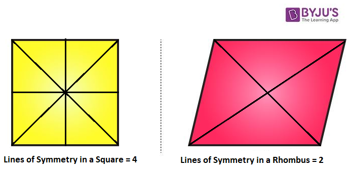 Rhombus Lines of Symmetry Different from Square Lines of Symmetry