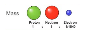 Subatomic Particles Mass