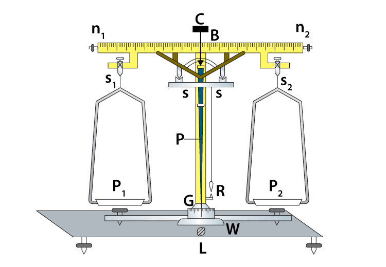 To Determine The Mass Of Two Different Objects Using A Beam Balance