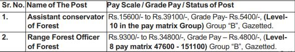 UPPSC Notification 2019 - Pay Scale