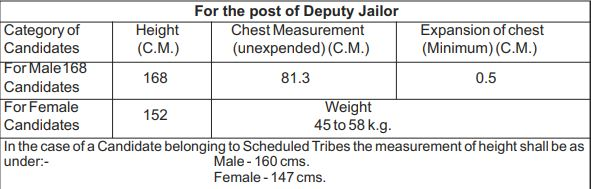 UPPSC PCS 2019 - PCS 2019 Eligibility - Physical Measurements for UPPSC Posts 2