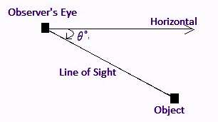 Angle of depression definition