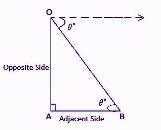 Angle of depression formula