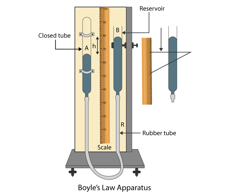 Boyles law apparatus