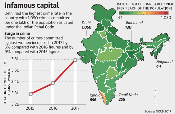 Crime rate in India statewise