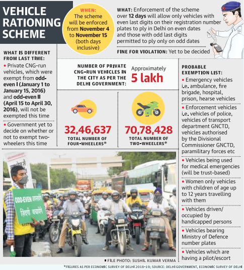 Vehicle Rationing Scheme