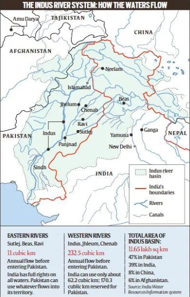 Indus River System: How the Waters Flow