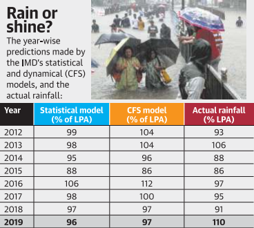 IMD's predictions and actual rainfall year-wise