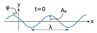 Classical Plane Wave Equation