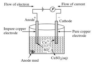 Electrorefining of Copper
