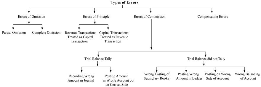 Errors in Business Transaction