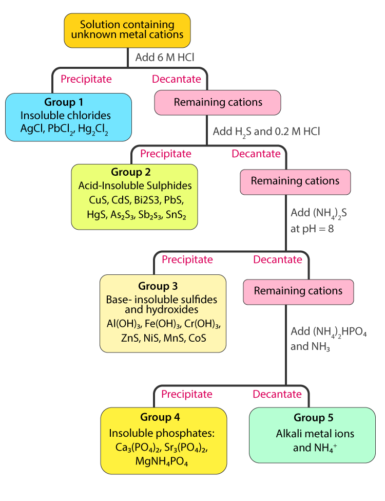 Flowchart of Separating the Five Groups of Cations
