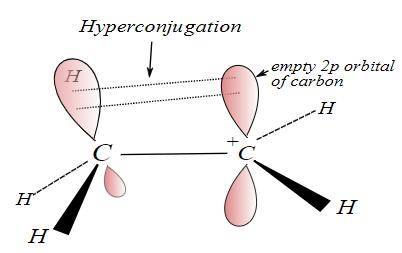 GOC Hyperconjugation