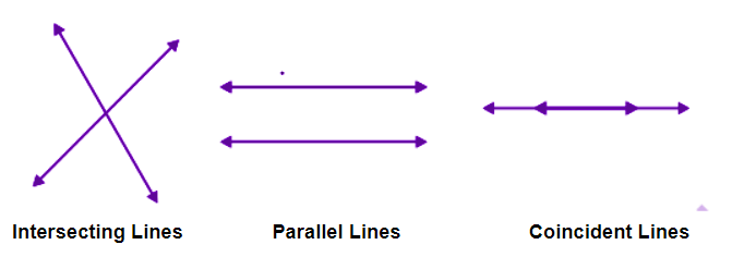 Graphical representation of pair of lines in a space