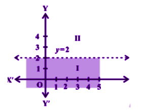 Graphical Solution of Linear Inequalities in Two Variables