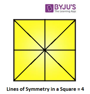 Lines of Symmetry in a Square