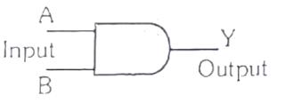 Logic Symbol of AND Gate