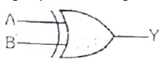 Logic Symbol of XOR gate