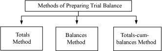 Methods of Preparing Trial Balance