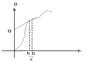 Modulating Signal At Different Intervals