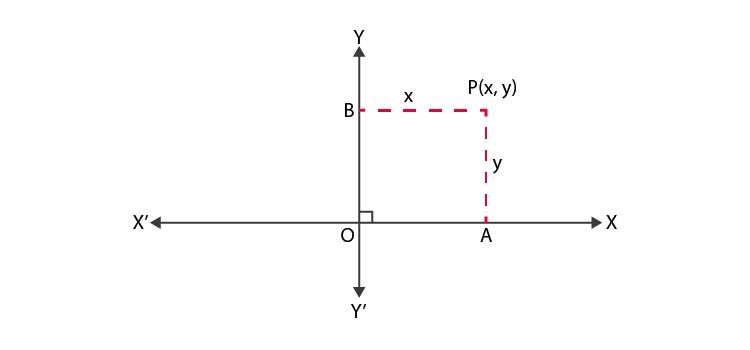NCERT Exemplar Class 10 Maths Chapter 7 Ex. 7.1 Question 1