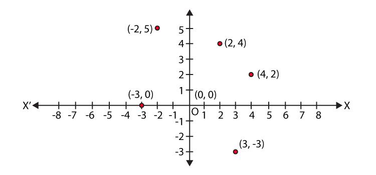 NCERT Exemplar Class 9 Maths Chapter 3 Ex.3.3-4