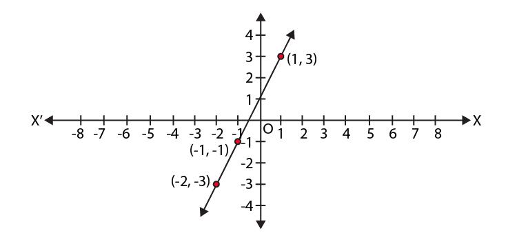 NCERT Exemplar Class 9 Maths Chapter 3 Ex.3.3-5