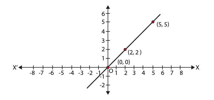 NCERT Exemplar Class 9 Maths Chapter 3 Ex.3.3-7