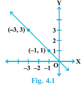 NCERT Exemplar Class 9 Maths Chapter 4- Ex. 4.2 Question 3