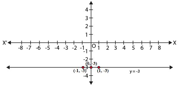 NCERT Exemplar Class 9 Maths Chapter 4- Ex. 4.3 Question 3
