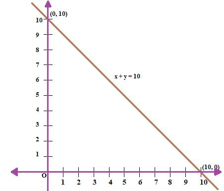 NCERT Exemplar Class 9 Maths Chapter 4- Ex. 4.3 Question 4