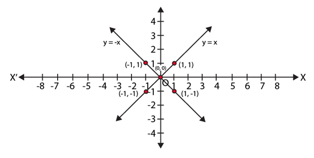 NCERT Exemplar Class 9 Maths Chapter 4- Ex. 4.3 Question 1