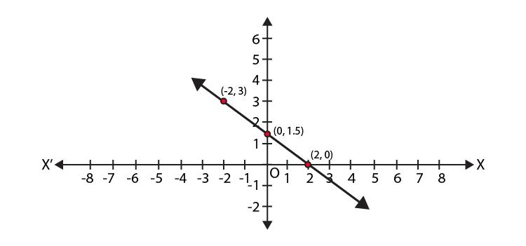 NCERT Exemplar Class 9 Maths Chapter 4- Ex. 4.4 Question 3