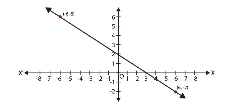 NCERT Exemplar Class 9 Maths Chapter 4- Ex. 4.4 Question 2
