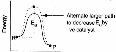 Negative Catalysts in Activation Energy diagram