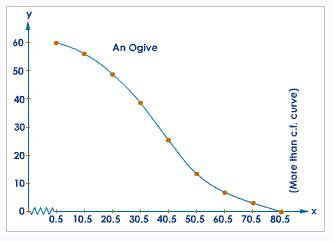 Ogive Curve