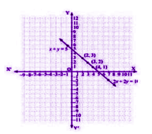 Graphical representation of pair of linear equations in two variables