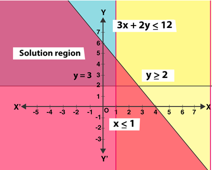 R S Aggarwal Class 11 chapter 7 Solution 8